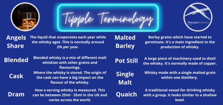A description of important words within the whisky world